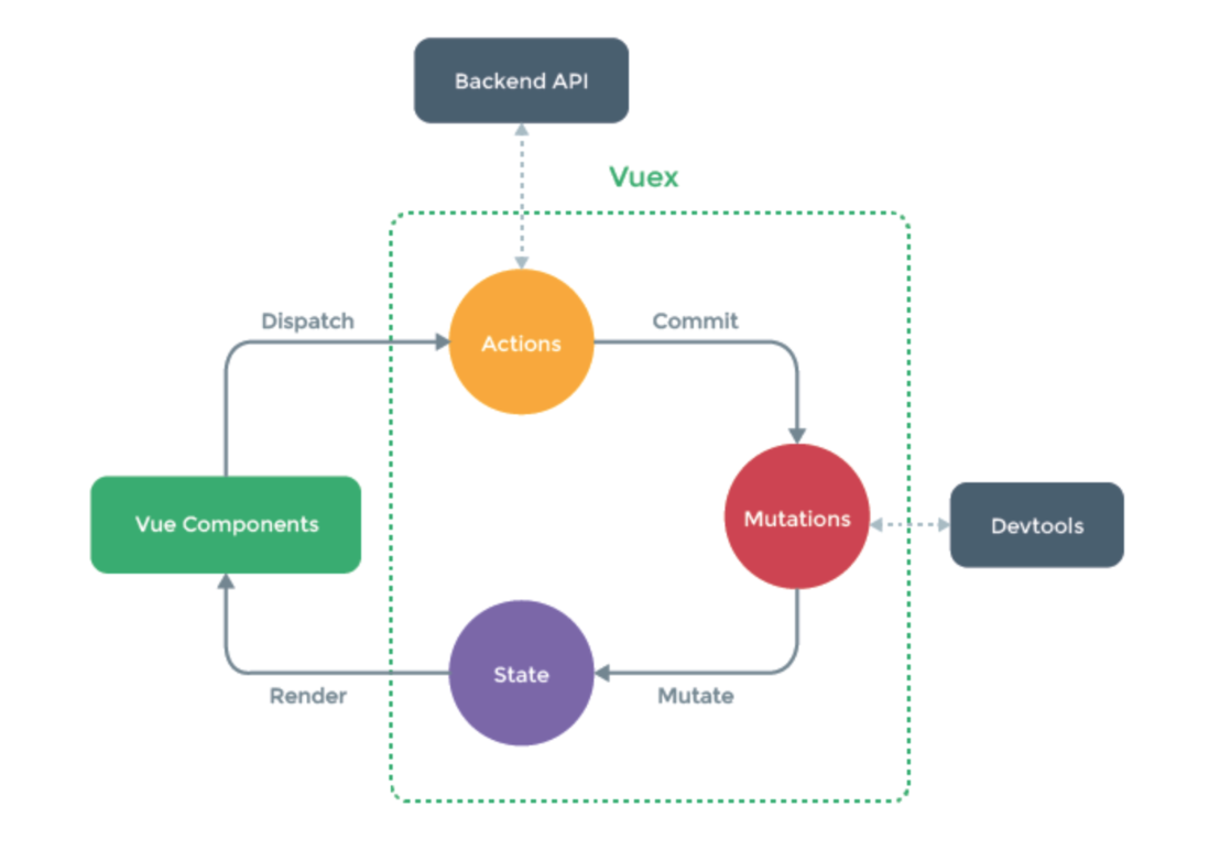 vuex在项目中的使用和理解
